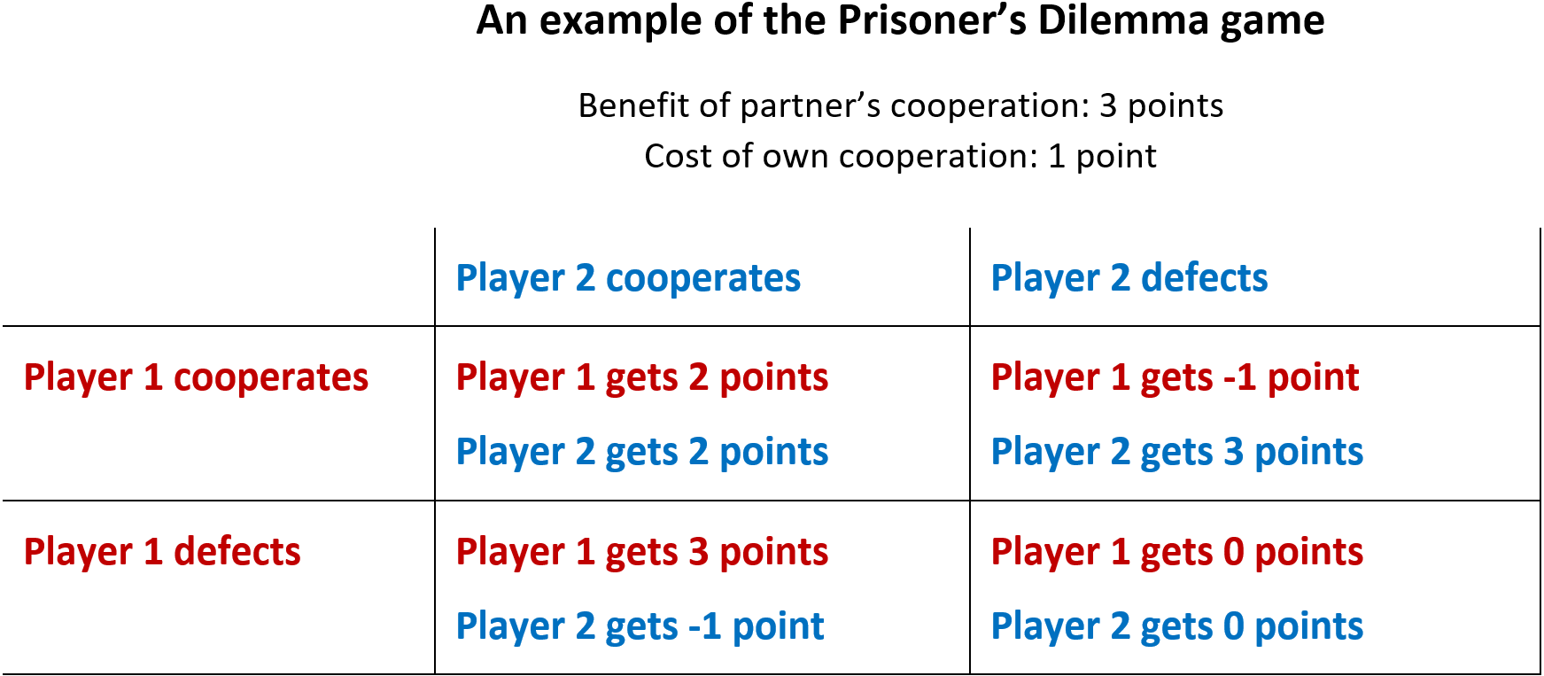 Example of a payoff matrix for a Prisoner's Dilemma game