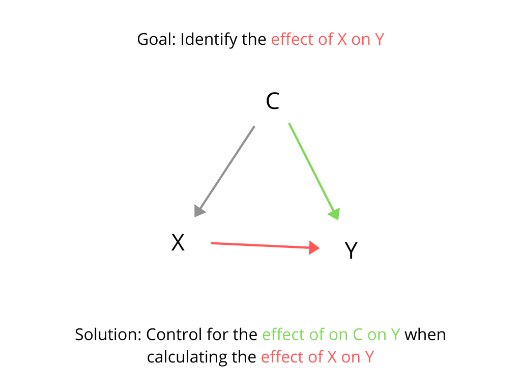Diagram: Confounding variable when testing additive hypothesis