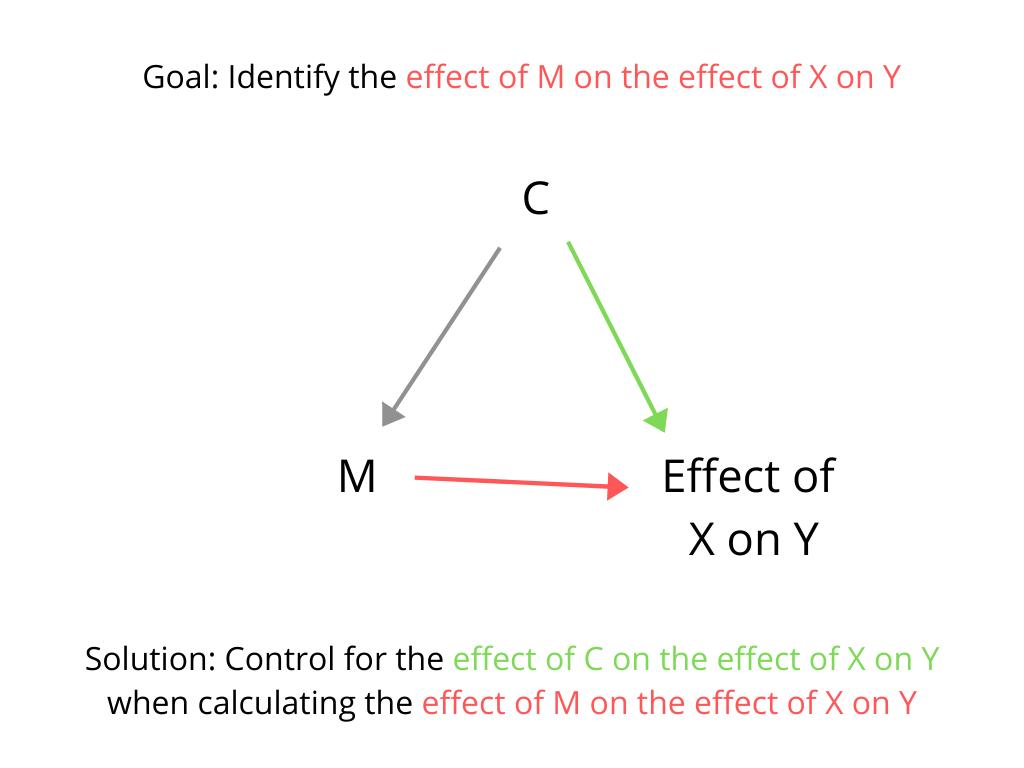 Diagram: Confounding variable when testing interactive hypothesis